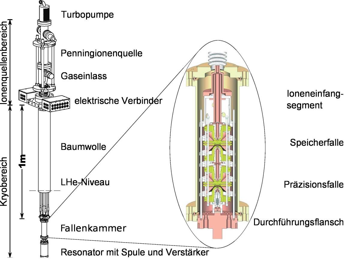Abteilung für gespeicherte und gekühlte Ionen - THe-TRAP-Projekt ...