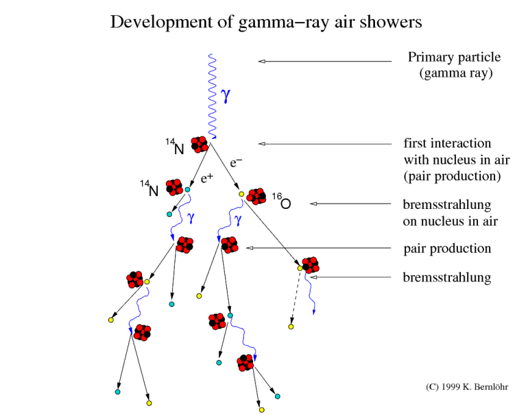 Cosmic Ray Air Showers