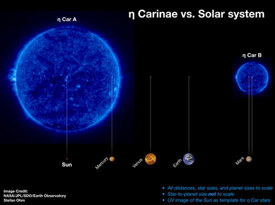 Distances in our solar system