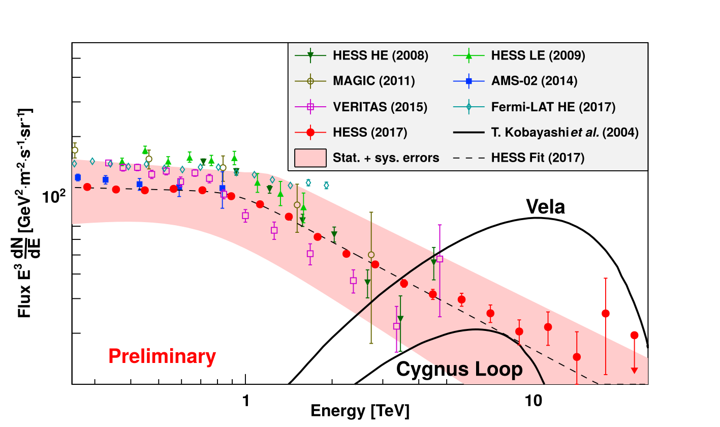 Gamma Rays Sciencesprings Diagram Taken From David Weitzman39s Book Quot Windmills Bridges And Old Fig 2 Comparison Of The New Measurement By Hess Red Dots With Some Model Predictions For Two Supernova Remnants Vela Cygnus Loop Black Lines
